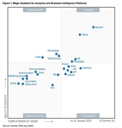2020-MQ- Magic Quadrant for Analytics and Business Intelligence Platforms